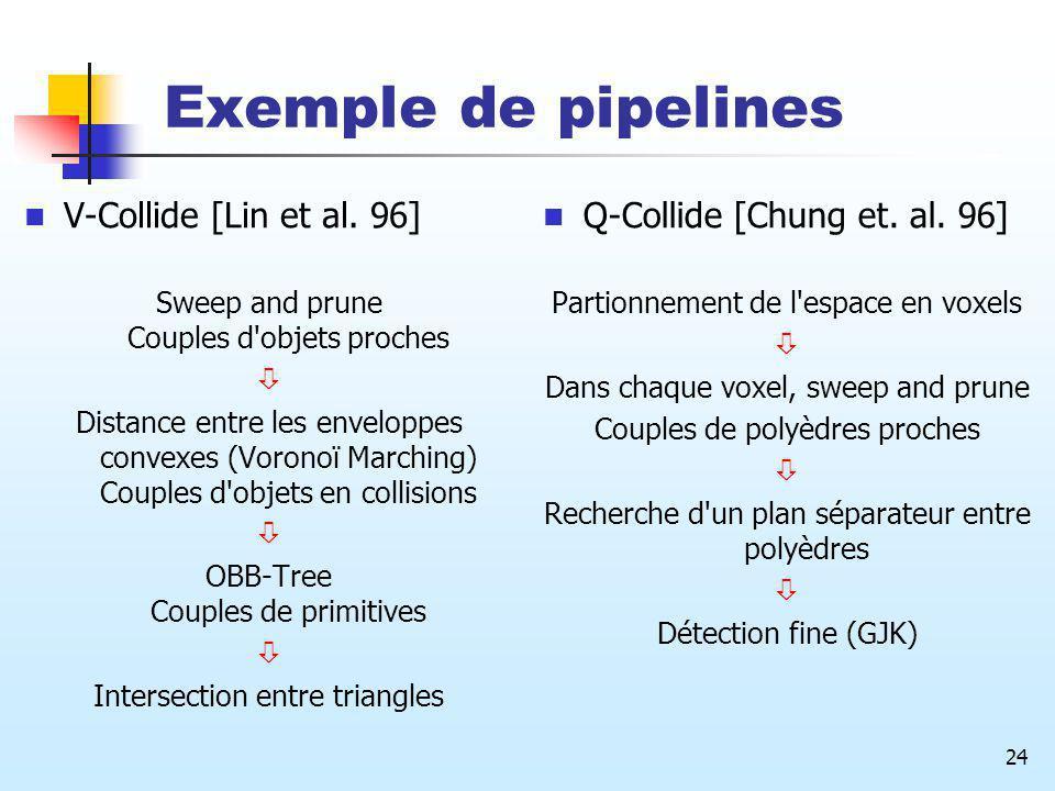 Exemple de pipelines V-Collide [Lin et al. 96]